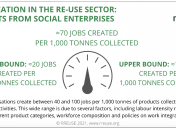 Job creation by social enterprises in the re-use sector