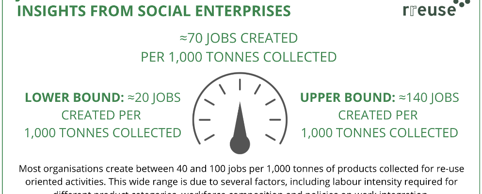 Job creation in the re-use sector: Data insights from social enterprises